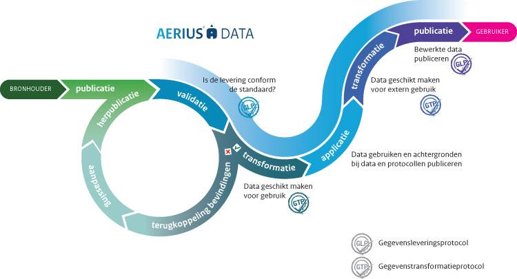 AERIUS-Data